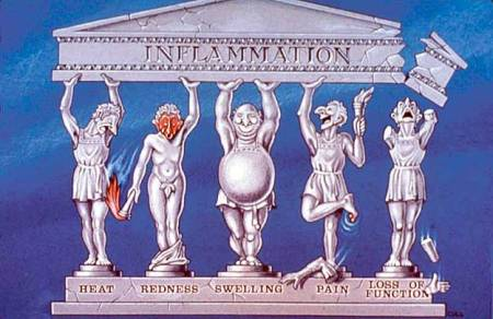 classic-inflammation
